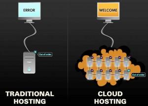 come funziona cloud hosting