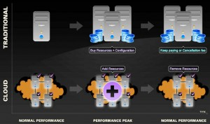 cloud hosting struttura