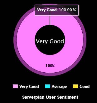 serverplan opinioni